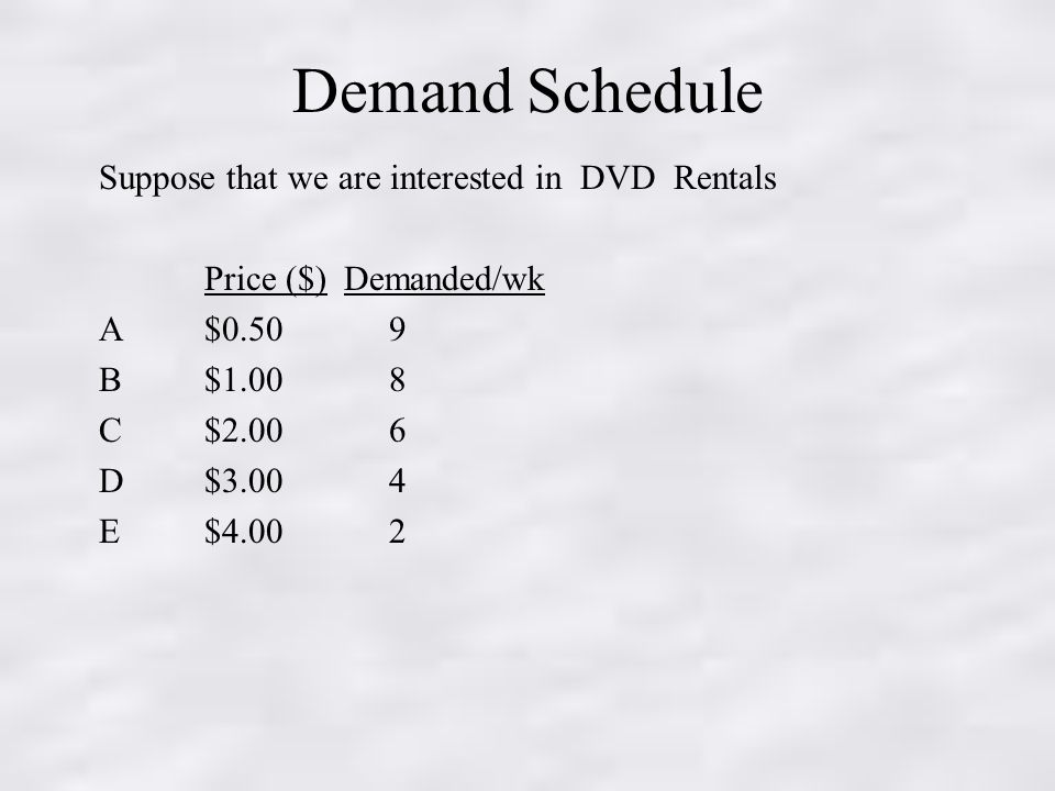 Demand Schedule Suppose that we are interested in DVD Rentals Price ($) Demanded/wk A $0.50 9 B $1.00 8 C$2.00 6 D$3.00 4 E$4.00 2