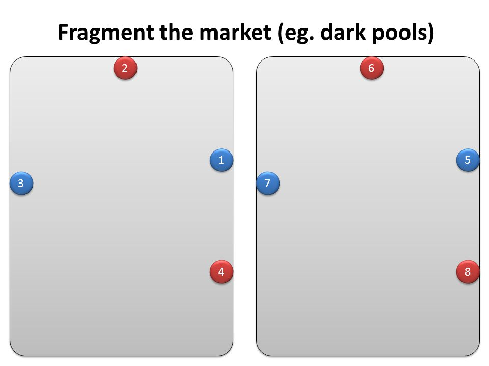 2 2 1 1 3 3 4 4 6 6 5 5 7 7 8 8 Fragment the market (eg. dark pools)