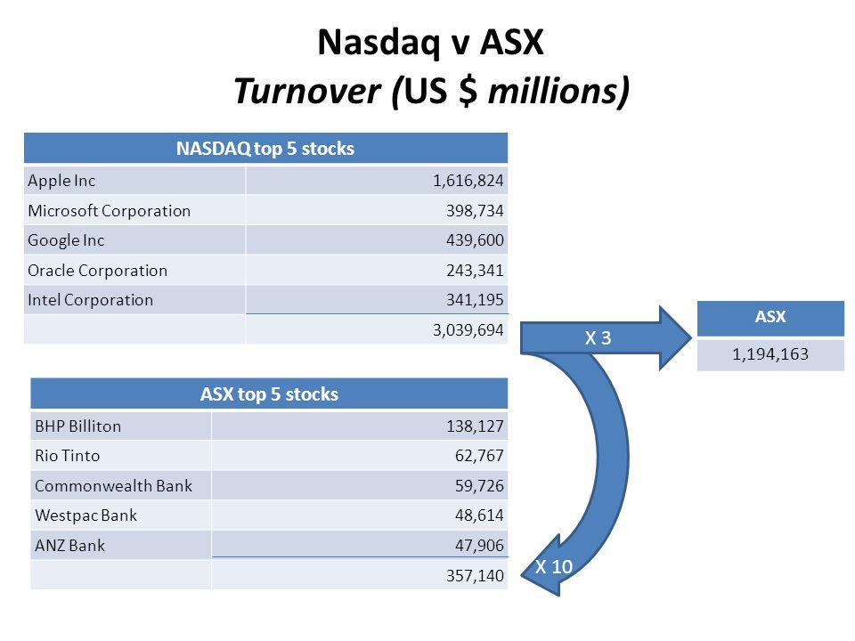 NASDAQ top 5 stocks Apple Inc1,616,824 Microsoft Corporation398,734 Google Inc439,600 Oracle Corporation243,341 Intel Corporation341,195 3,039,694 ASX