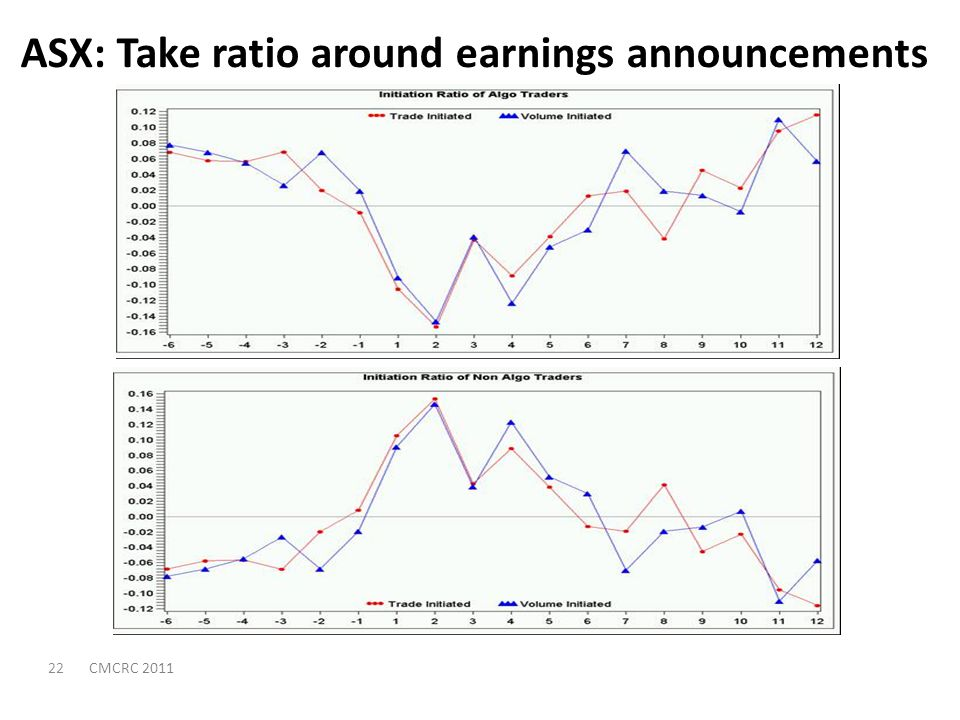 ASX: Take ratio around earnings announcements 22CMCRC 2011