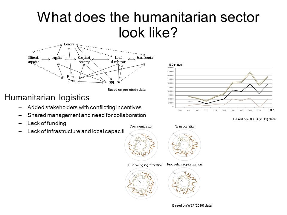 Humanitarian logistics –Added stakeholders with conflicting incentives –Shared management and need for collaboration –Lack of funding –Lack of infrastructure and local capacities Based on OECD (2011) data Based on WEF(2010) data Based on pre-study data What does the humanitarian sector look like
