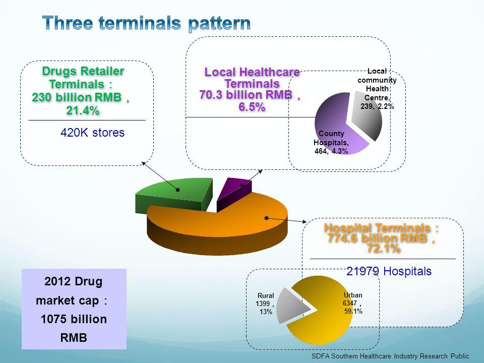 Local Healthcare Terminals 70.3 billion RMB 6.5% Local Healthcare Terminals 70.3 billion RMB 6.5% Hospital Terminals 774.6 billion RMB 72.1% Hospital Terminals 774.6 billion RMB 72.1% Drugs Retailer Terminals 230 billion RMB 21.4% Drugs Retailer Terminals 230 billion RMB 21.4% 420K stores 21979 Hospitals 2012 Drug market cap 1075 billion RMB Urban 6347 59.1% Rural 1399 13% SDFA Southern Healthcare Industry Research Public