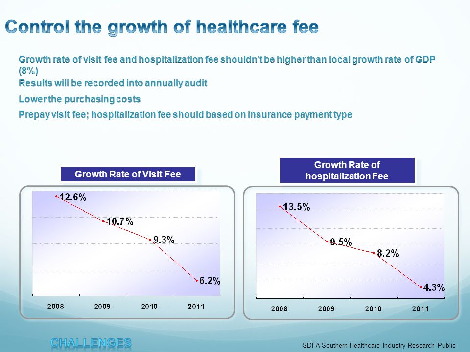 Growth Rate of Visit Fee Growth Rate of hospitalization Fee SDFA Southern Healthcare Industry Research Public