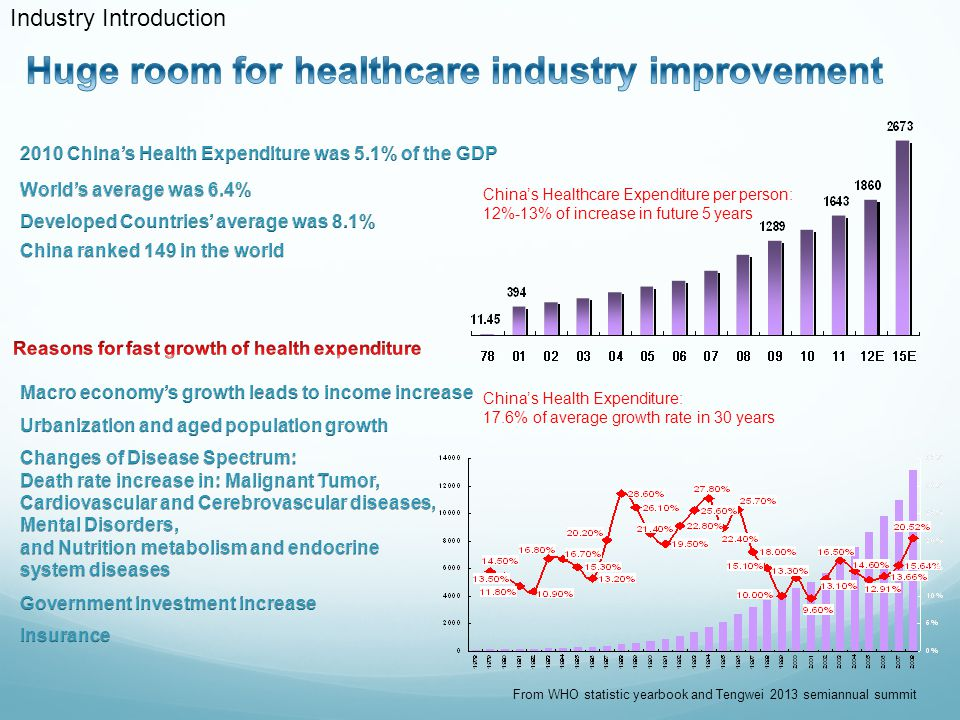 2012 307500 2009 First-tier health institutes are required to equip with base propellant Second-tier hospitals base propellant usage and sales should reach 40%-50% Third-tier hospitals base propellant usage and sales should reach 25%-30% SDFA Southern Healthcare Industry Research Public