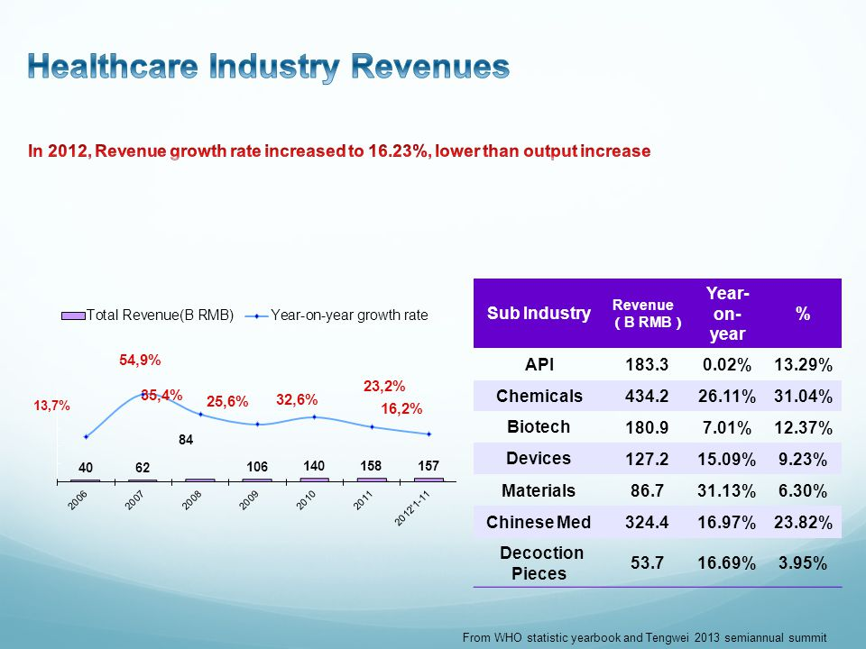 Sub Industry Revenue B RMB Year- on- year % API 183.30.02%13.29% Chemicals 434.226.11%31.04% Biotech 180.97.01%12.37% Devices 127.215.09%9.23% Materials 86.731.13%6.30% Chinese Med 324.416.97%23.82% Decoction Pieces 53.716.69%3.95% From WHO statistic yearbook and Tengwei 2013 semiannual summit