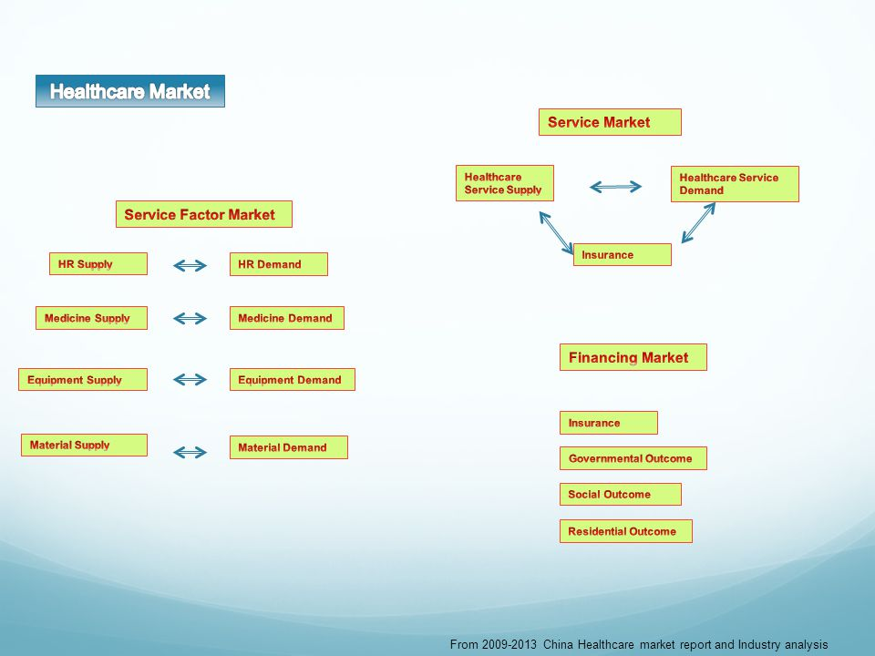 From 2009-2013 China Healthcare market report and Industry analysis