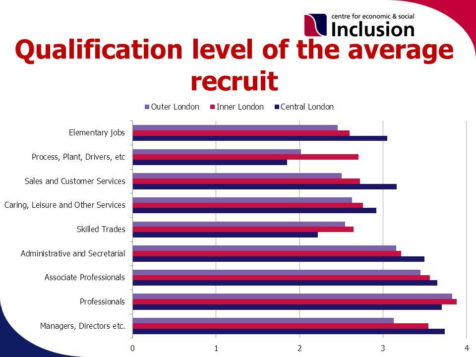 Qualification level of the average recruit