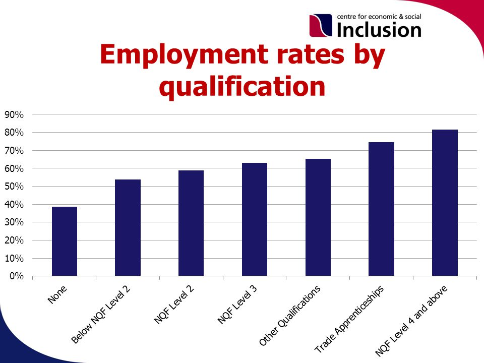 Employment rates by qualification