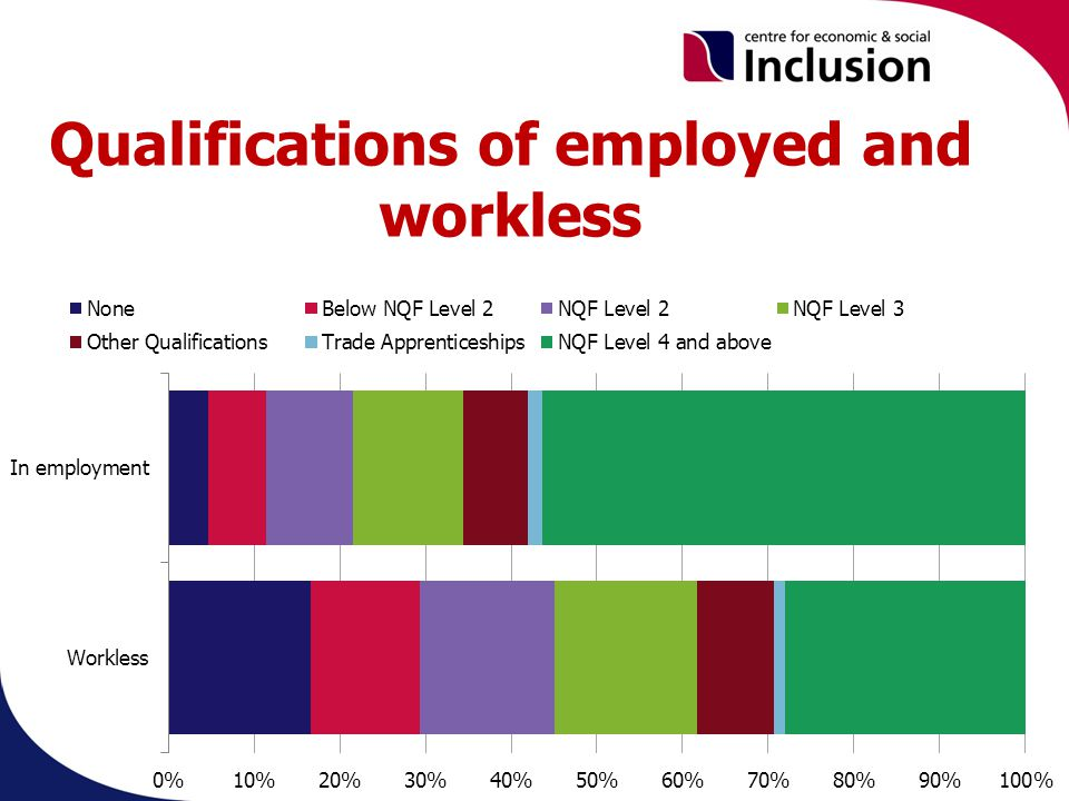 Qualifications of employed and workless