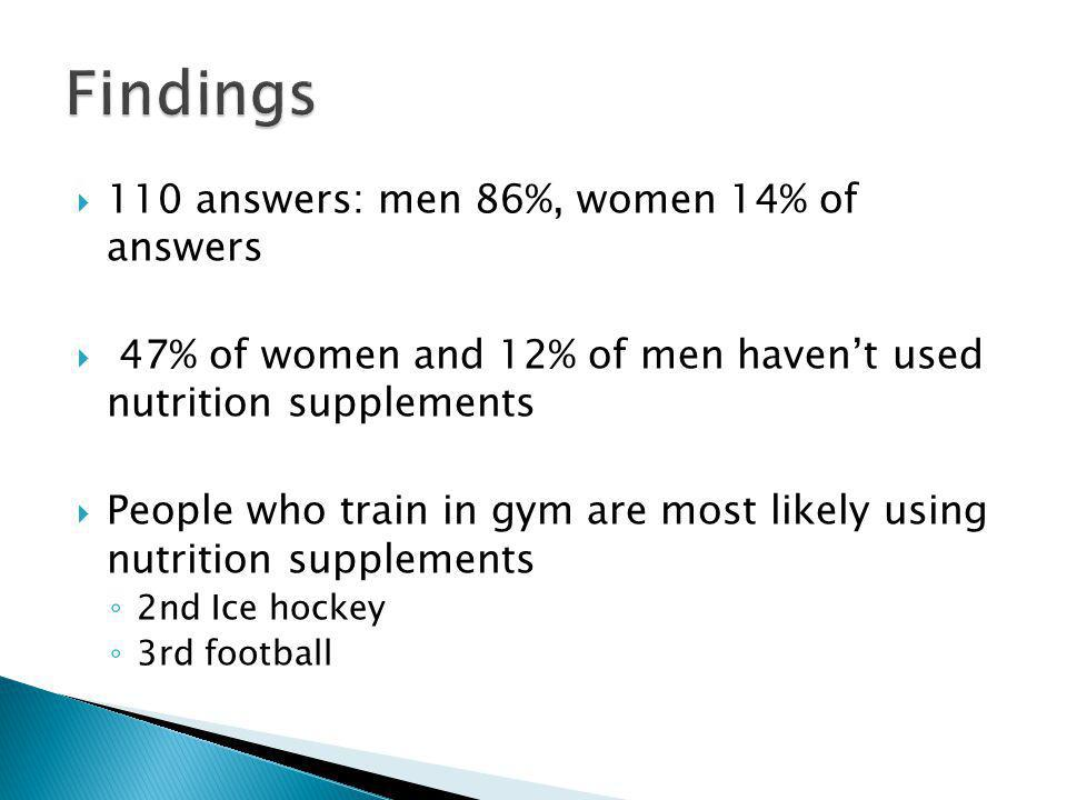 110 answers: men 86%, women 14% of answers 47% of women and 12% of men havent used nutrition supplements People who train in gym are most likely using nutrition supplements 2nd Ice hockey 3rd football