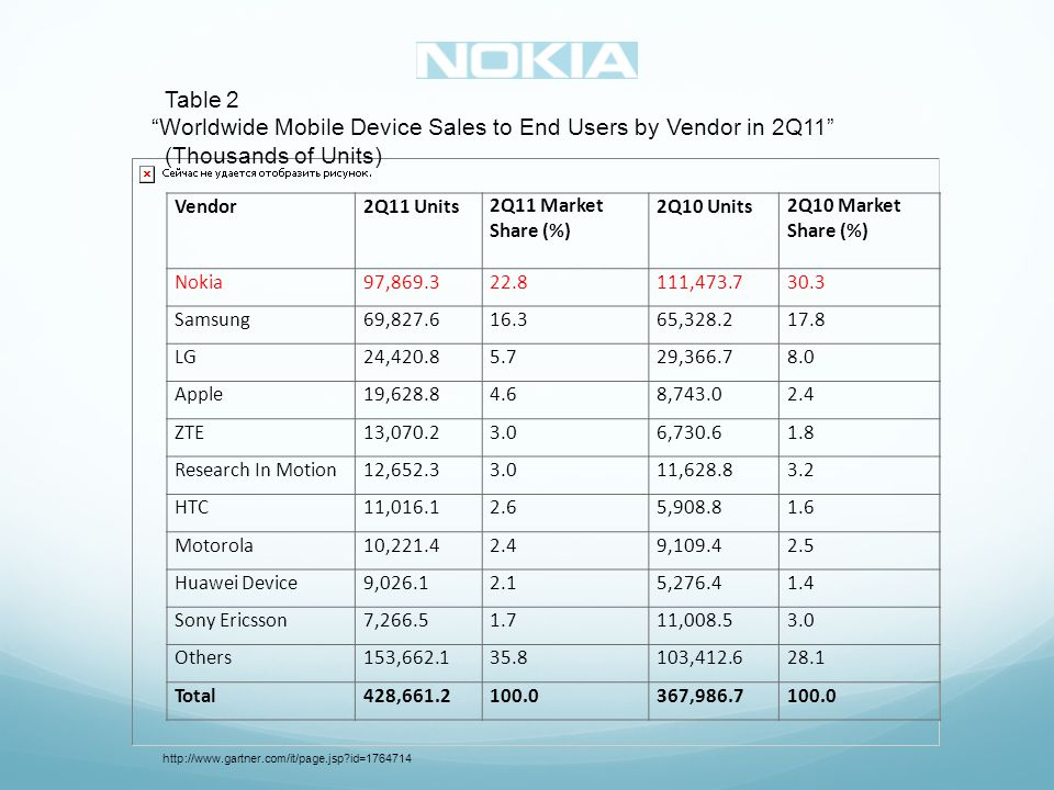 Table 2 Worldwide Mobile Device Sales to End Users by Vendor in 2Q11 (Thousands of Units) http://www.gartner.com/it/page.jsp id=1764714 Vendor2Q11 Units2Q11 Market Share (%) 2Q10 Units2Q10 Market Share (%) Nokia97,869.322.8111,473.730.3 Samsung69,827.616.365,328.217.8 LG24,420.85.729,366.78.0 Apple19,628.84.68,743.02.4 ZTE13,070.23.06,730.61.8 Research In Motion12,652.33.011,628.83.2 HTC11,016.12.65,908.81.6 Motorola10,221.42.49,109.42.5 Huawei Device9,026.12.15,276.41.4 Sony Ericsson7,266.51.711,008.53.0 Others153,662.135.8103,412.628.1 Total428,661.2100.0367,986.7100.0