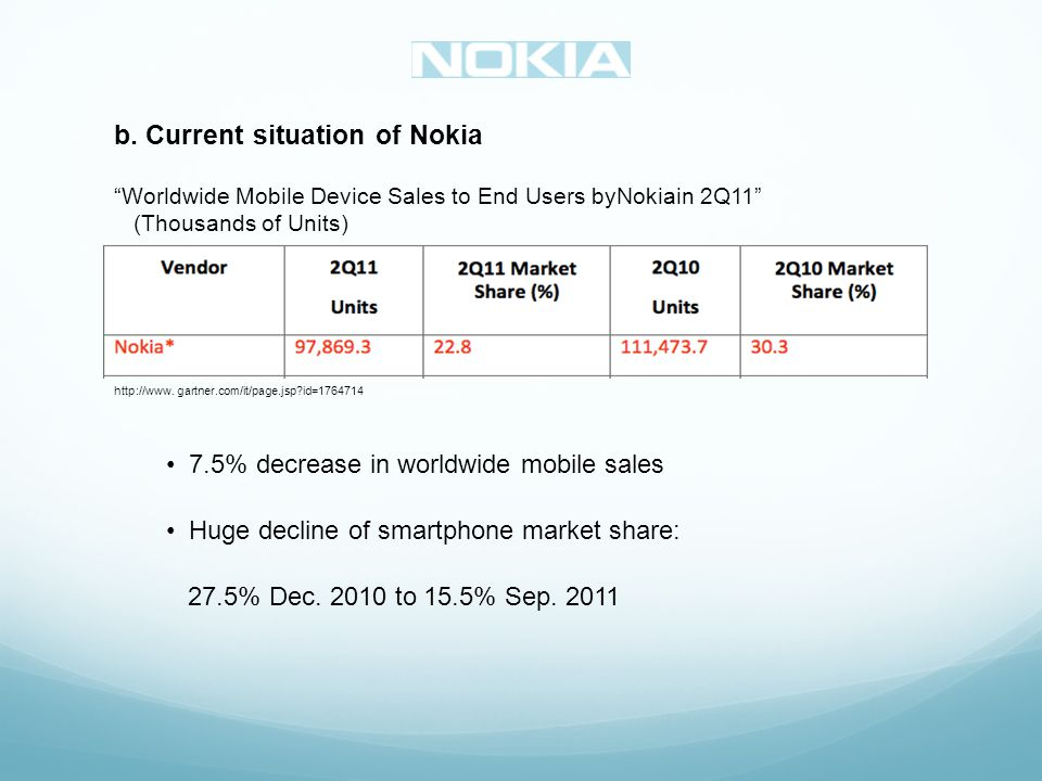 b. Current situation of Nokia 7.5% decrease in worldwide mobile sales Huge decline of smartphone market share: 27.5% Dec. 2010 to 15.5% Sep. 2011 http
