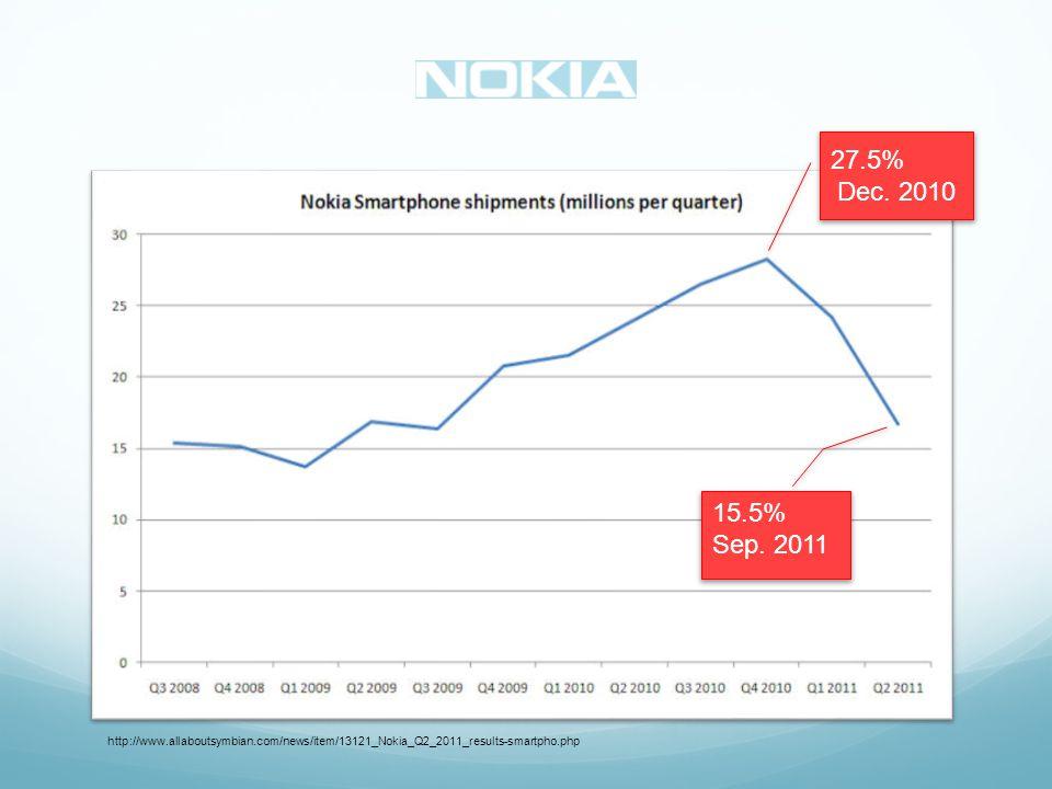 27.5% Dec. 2010 15.5% Sep.