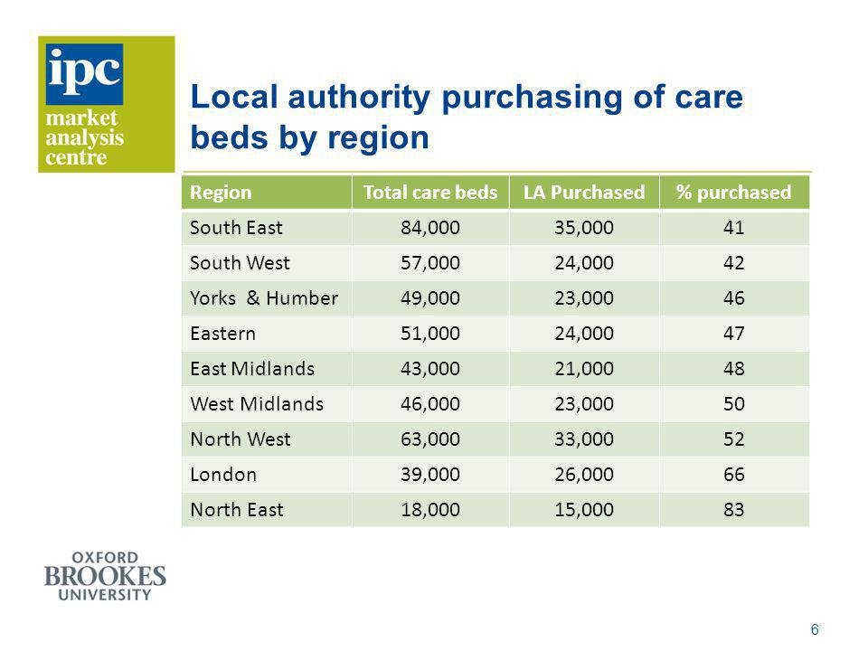 Local authority purchasing of care beds by region RegionTotal care bedsLA Purchased% purchased South East84,00035,00041 South West57,00024,00042 Yorks