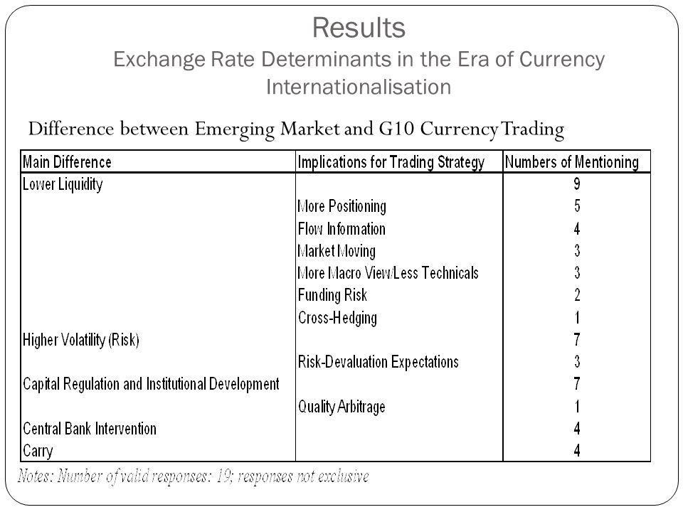 Results Exchange Rate Determinants in the Era of Currency Internationalisation Difference between Emerging Market and G10 Currency Trading