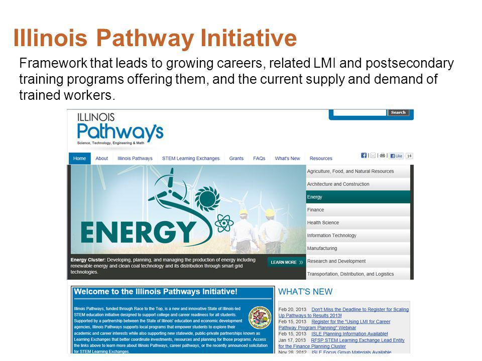 Illinois Pathway Initiative Framework that leads to growing careers, related LMI and postsecondary training programs offering them, and the current supply and demand of trained workers.