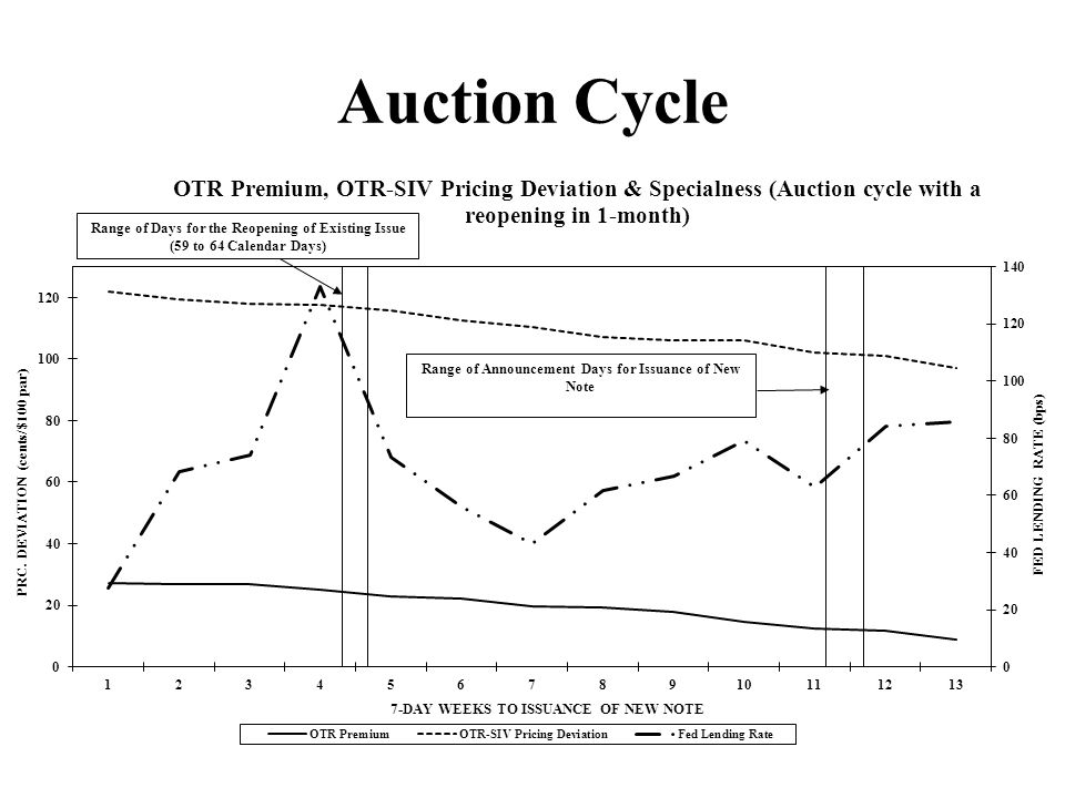 Auction Cycle