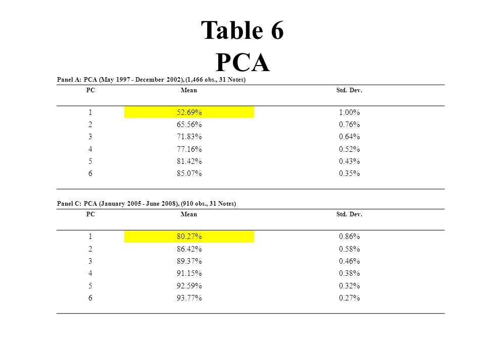 Table 6 PCA Panel A: PCA (May 1997 - December 2002), (1,466 obs., 31 Notes) PCMeanStd.