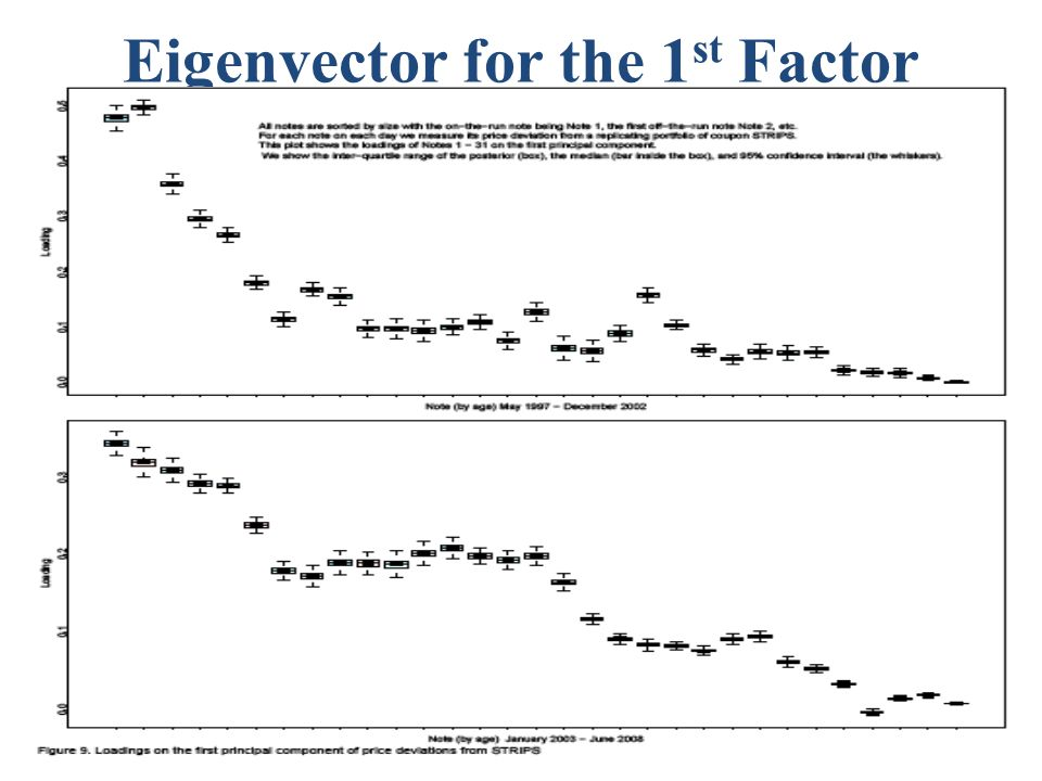 Eigenvector for the 1 st Factor