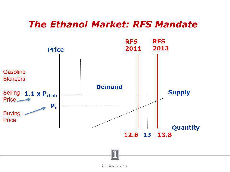 The Ethanol Market: RFS Mandate Price Quantity 1.1 x P cbob 13 Demand Supply PePe 12.6 Gasoline Blenders Selling Price Buying Price 13.8 RFS 2011 RFS