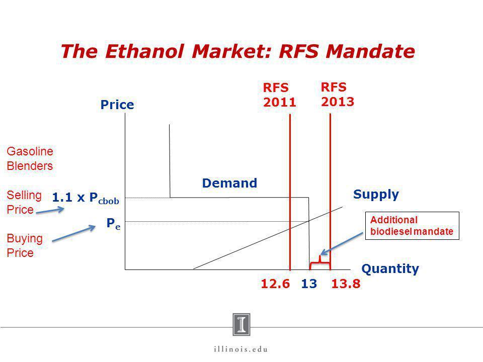 The Ethanol Market: RFS Mandate Price Quantity 1.1 x P cbob 13 Demand Supply PePe 12.6 Gasoline Blenders Selling Price Buying Price 13.8 RFS 2011 RFS 2013 Additional biodiesel mandate