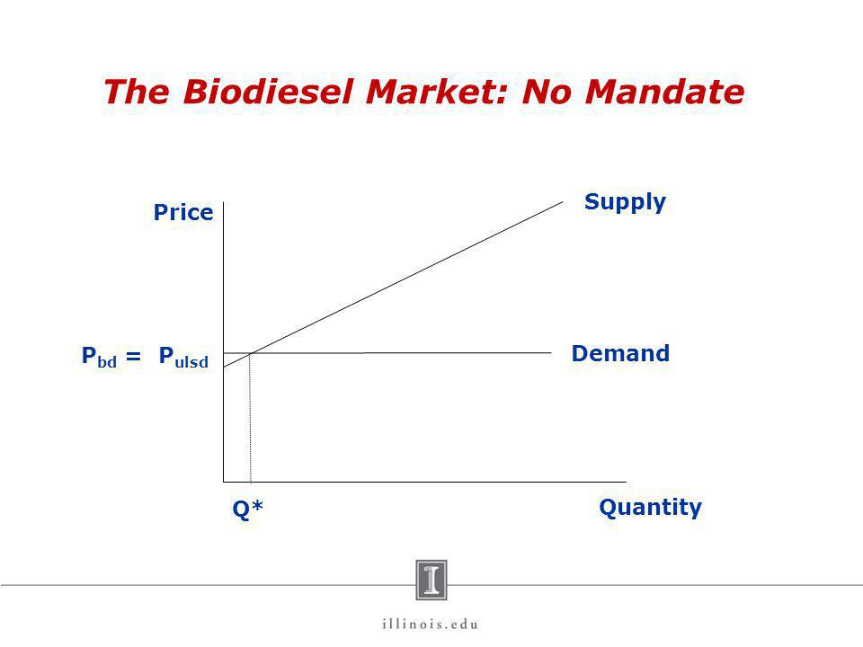 The Biodiesel Market: No Mandate Price Quantity P ulsd Q* Demand Supply P bd =