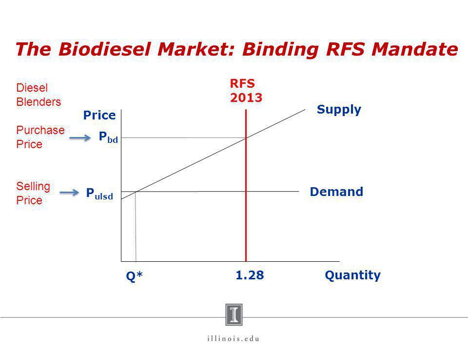 Price Quantity P ulsd Q* Demand Supply P bd 1.28 Diesel Blenders Purchase Price Selling Price RFS 2013 The Biodiesel Market: Binding RFS Mandate