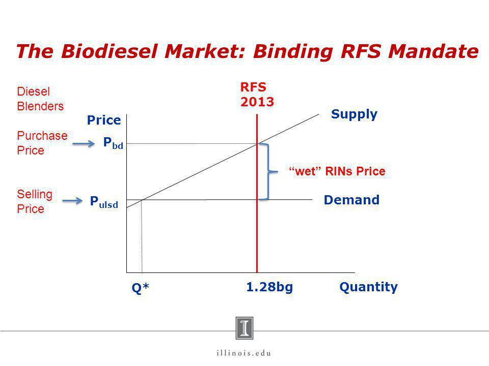 Price Quantity P ulsd Q* Demand Supply P bd 1.28bg Diesel Blenders Purchase Price Selling Price wet RINs Price RFS 2013 The Biodiesel Market: Binding