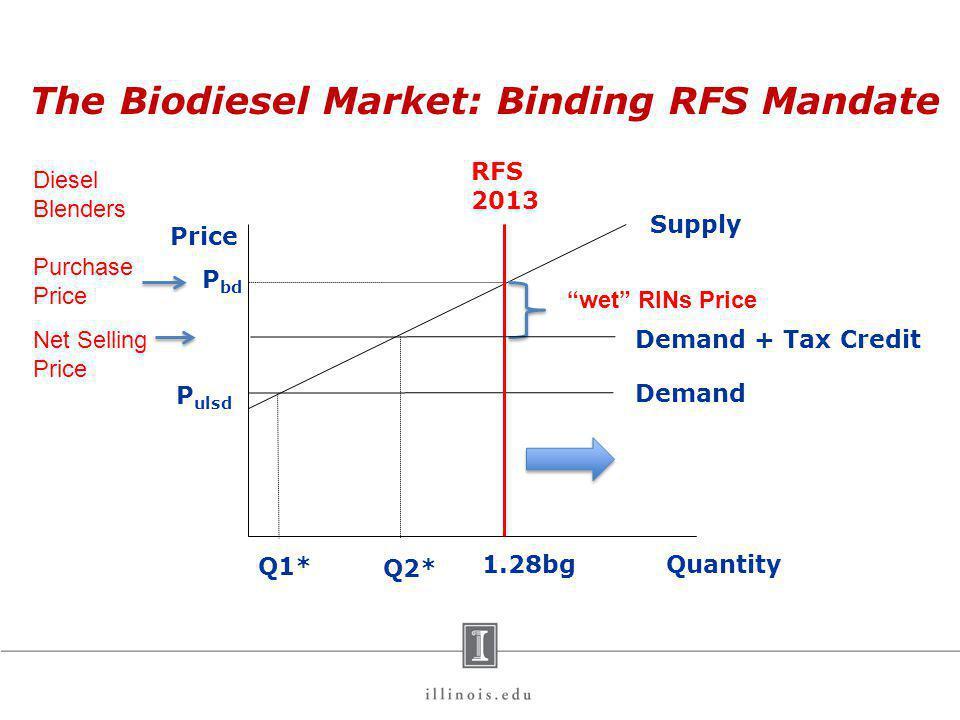 Price Quantity P ulsd Q1* Demand Supply P bd 1.28bg Diesel Blenders Purchase Price Net Selling Price wet RINs Price RFS 2013 The Biodiesel Market: Bin