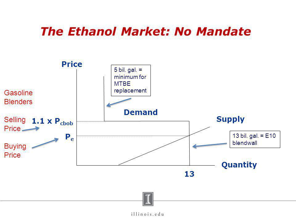 The Ethanol Market: No Mandate Price Quantity 1.1 x P cbob 13 Demand Supply PePe Gasoline Blenders Selling Price Buying Price 13 bil. gal. = E10 blend