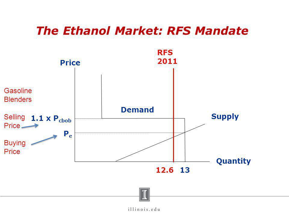 The Ethanol Market: RFS Mandate Price Quantity 1.1 x P cbob 13 Demand Supply PePe 12.6 Gasoline Blenders Selling Price Buying Price RFS 2011