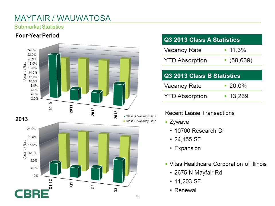 10 Q Class B Statistics Vacancy Rate 20.0% YTD Absorption 13,239 MAYFAIR / WAUWATOSA Submarket Statistics Recent Lease Transactions Zywave Research Dr 24,155 SF Expansion Vitas Healthcare Corporation of Illinois 2675 N Mayfair Rd 11,203 SF Renewal Q Class A Statistics Vacancy Rate 11.3% YTD Absorption (58,639)