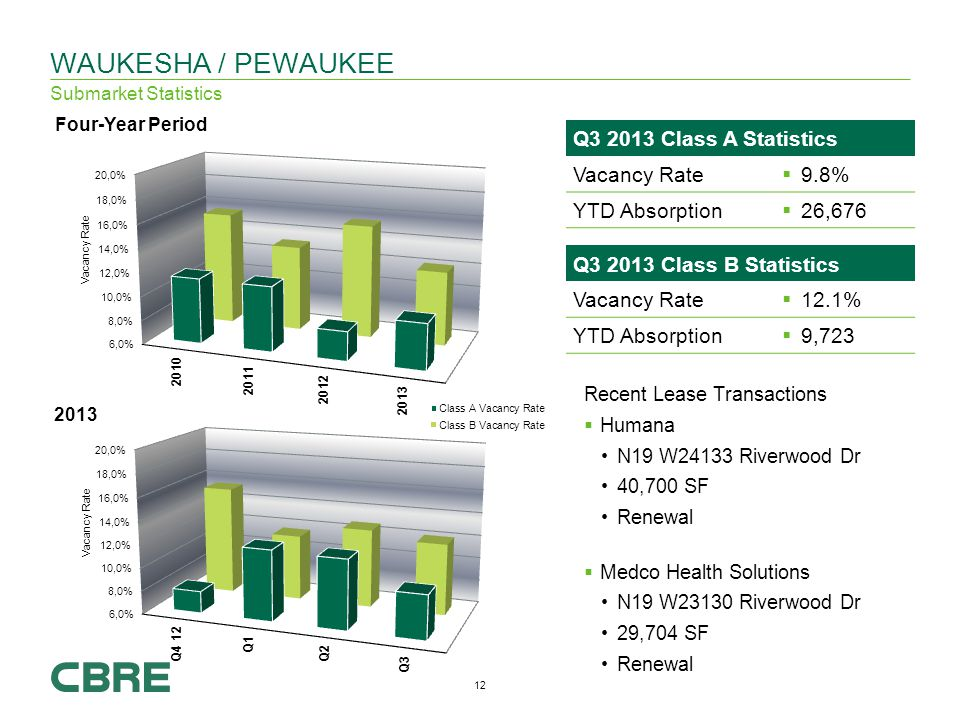 12 Q Class B Statistics Vacancy Rate 12.1% YTD Absorption 9,723 WAUKESHA / PEWAUKEE Submarket Statistics Recent Lease Transactions Humana N19 W24133 Riverwood Dr 40,700 SF Renewal Medco Health Solutions N19 W23130 Riverwood Dr 29,704 SF Renewal Q Class A Statistics Vacancy Rate 9.8% YTD Absorption 26,676