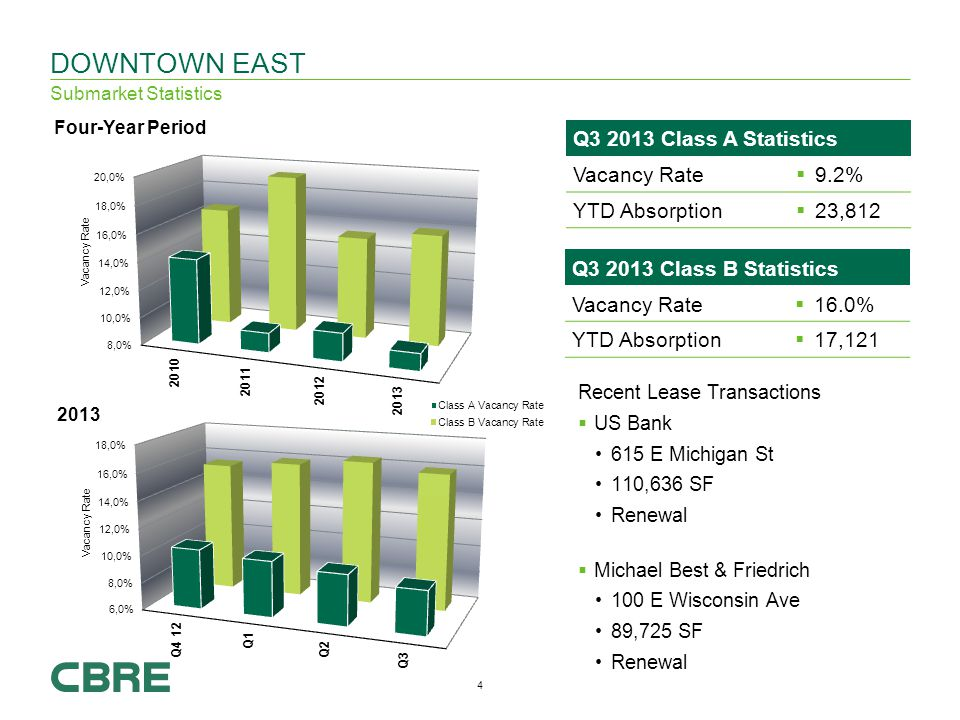 4 Q Class B Statistics Vacancy Rate 16.0% YTD Absorption 17,121 DOWNTOWN EAST Submarket Statistics Recent Lease Transactions US Bank 615 E Michigan St 110,636 SF Renewal Michael Best & Friedrich 100 E Wisconsin Ave 89,725 SF Renewal Q Class A Statistics Vacancy Rate 9.2% YTD Absorption 23,812