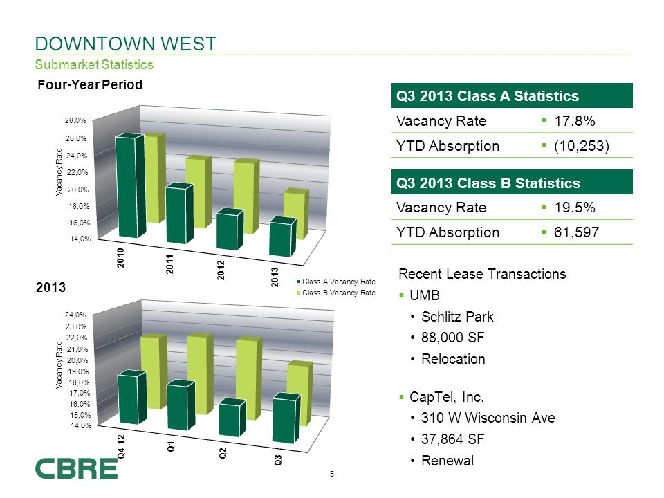 5 Q Class A Statistics Vacancy Rate 17.8% YTD Absorption (10,253) DOWNTOWN WEST Submarket Statistics Recent Lease Transactions UMB Schlitz Park 88,000 SF Relocation CapTel, Inc.