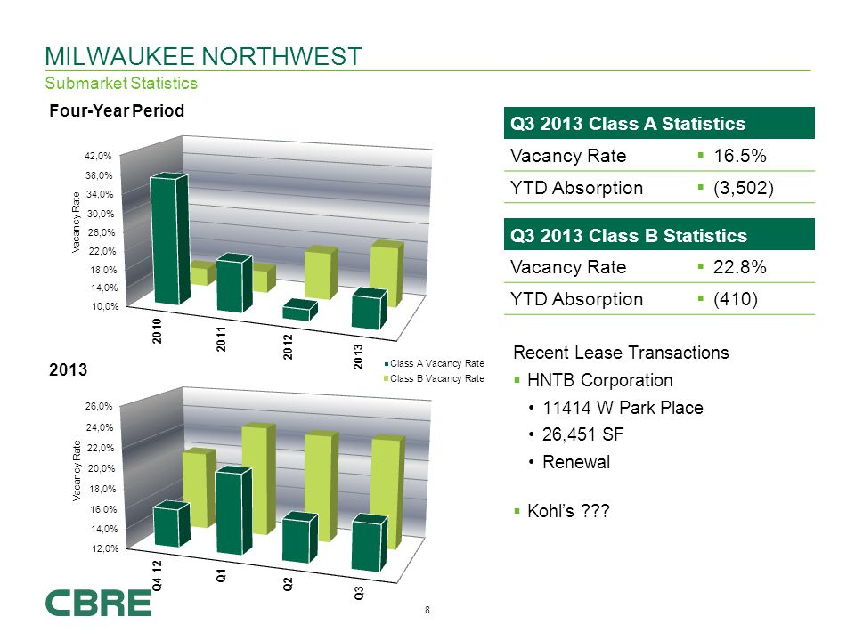 8 Q Class B Statistics Vacancy Rate 22.8% YTD Absorption (410) MILWAUKEE NORTHWEST Submarket Statistics Recent Lease Transactions HNTB Corporation W Park Place 26,451 SF Renewal Kohls .