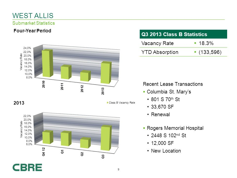 9 WEST ALLIS Submarket Statistics Recent Lease Transactions Columbia St.