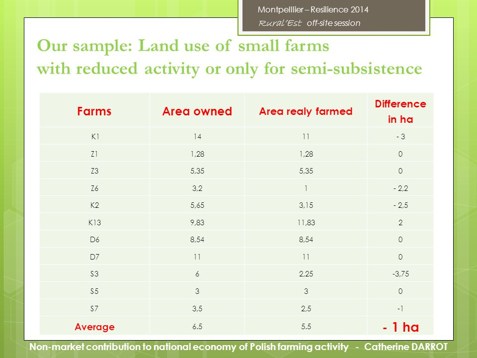 FarmsArea owned Area realy farmed Difference in ha K11411- 3 Z11,28 0 Z35,35 0 Z63,21- 2,2 K25,653,15- 2,5 K139,8311,832 D68,54 0 D711 0 S362,25-3,75 S5330 S73,52,5 Average 6.55.5 - 1 ha Our sample: Land use of small farms with reduced activity or only for semi-subsistence Montpelllier – Resilience 2014 RuralEst off-site session Non-market contribution to national economy of Polish farming activity - Catherine DARROT