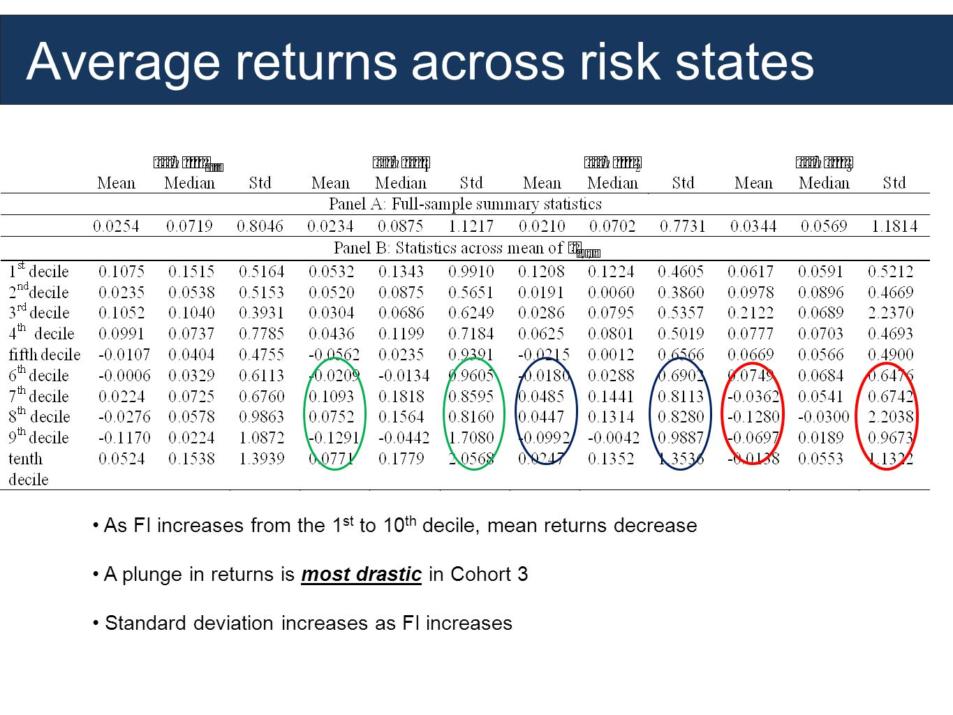 Average returns across risk states As FI increases from the 1 st to 10 th decile, mean returns decrease A plunge in returns is most drastic in Cohort 3 Standard deviation increases as FI increases