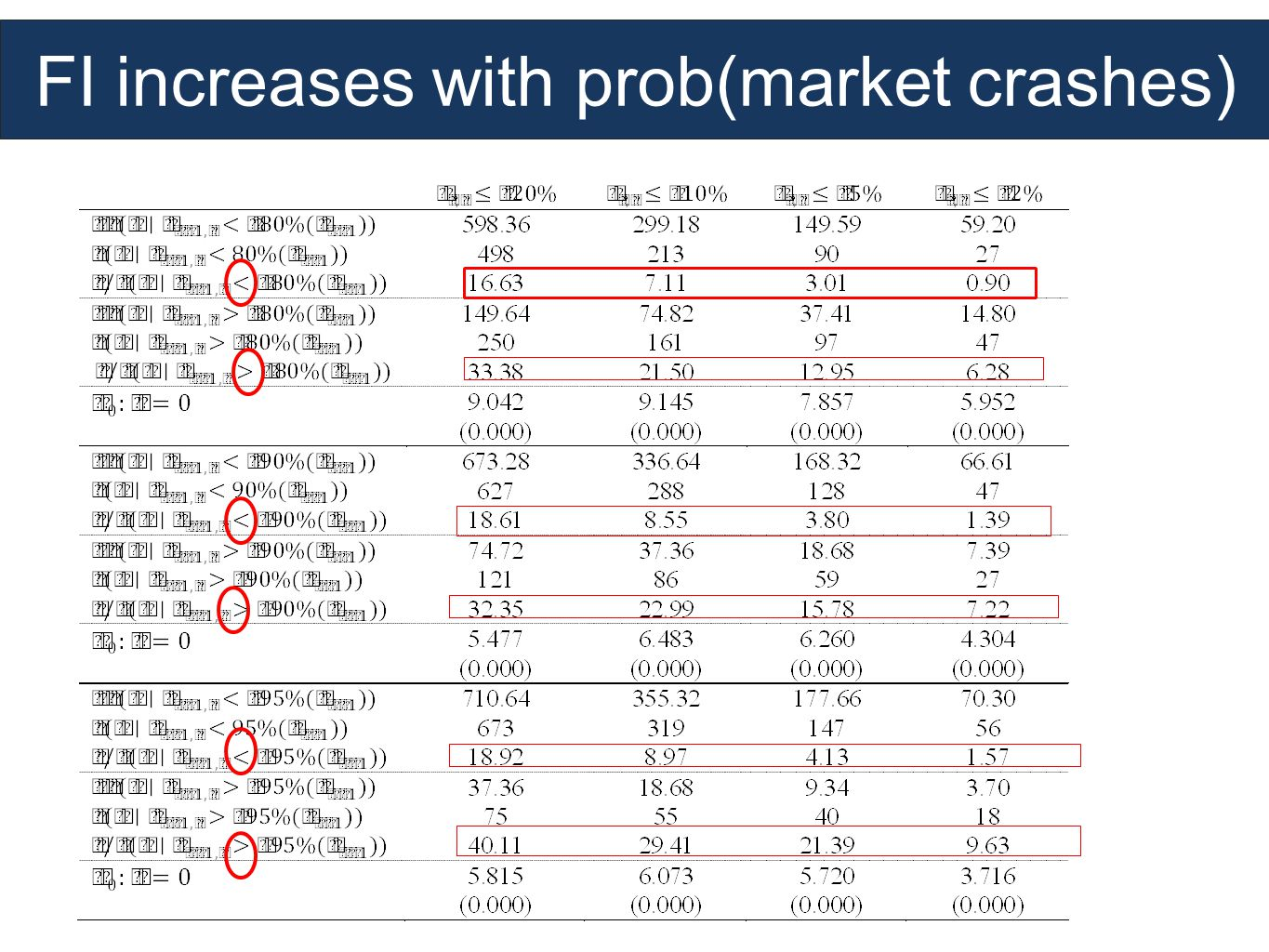 FI increases with prob(market crashes)