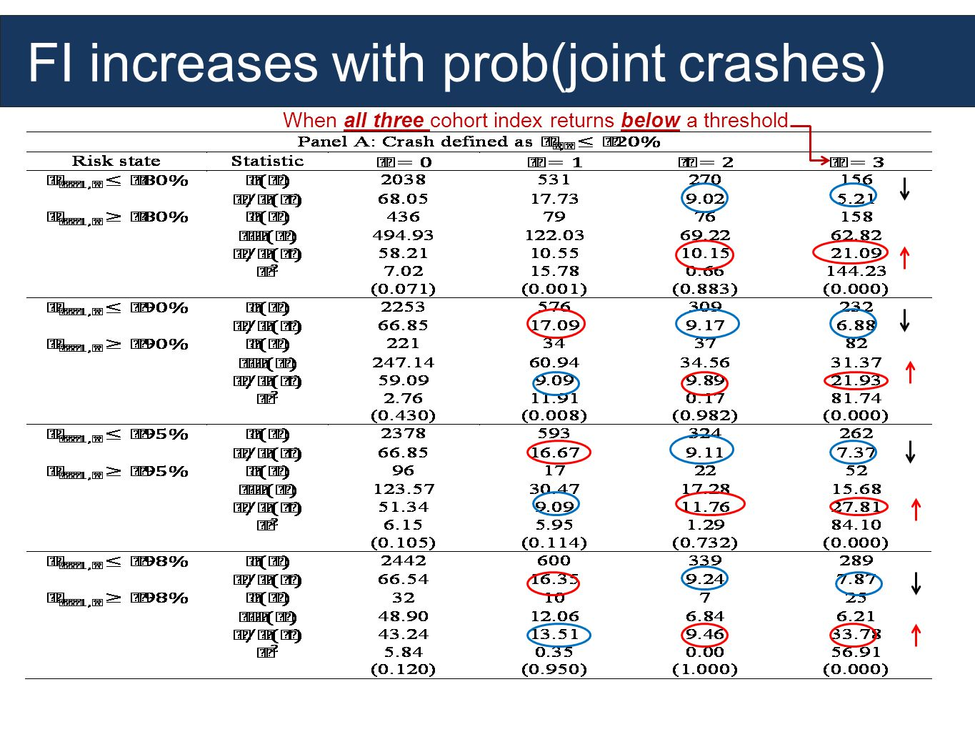 FI increases with prob(joint crashes) When all three cohort index returns below a threshold