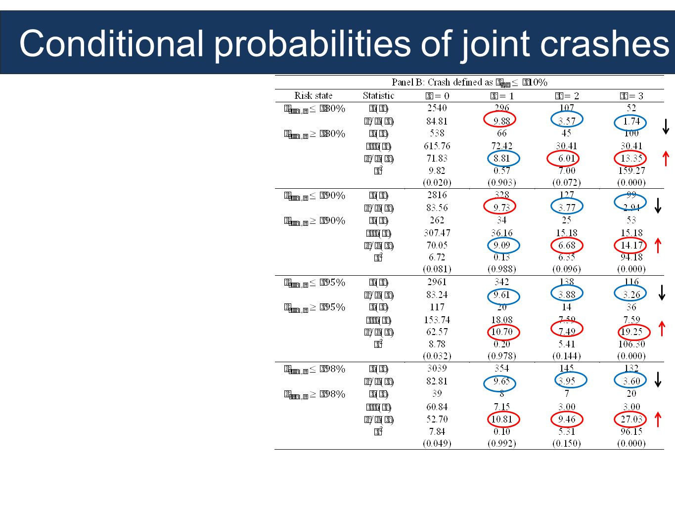 Conditional probabilities of joint crashes
