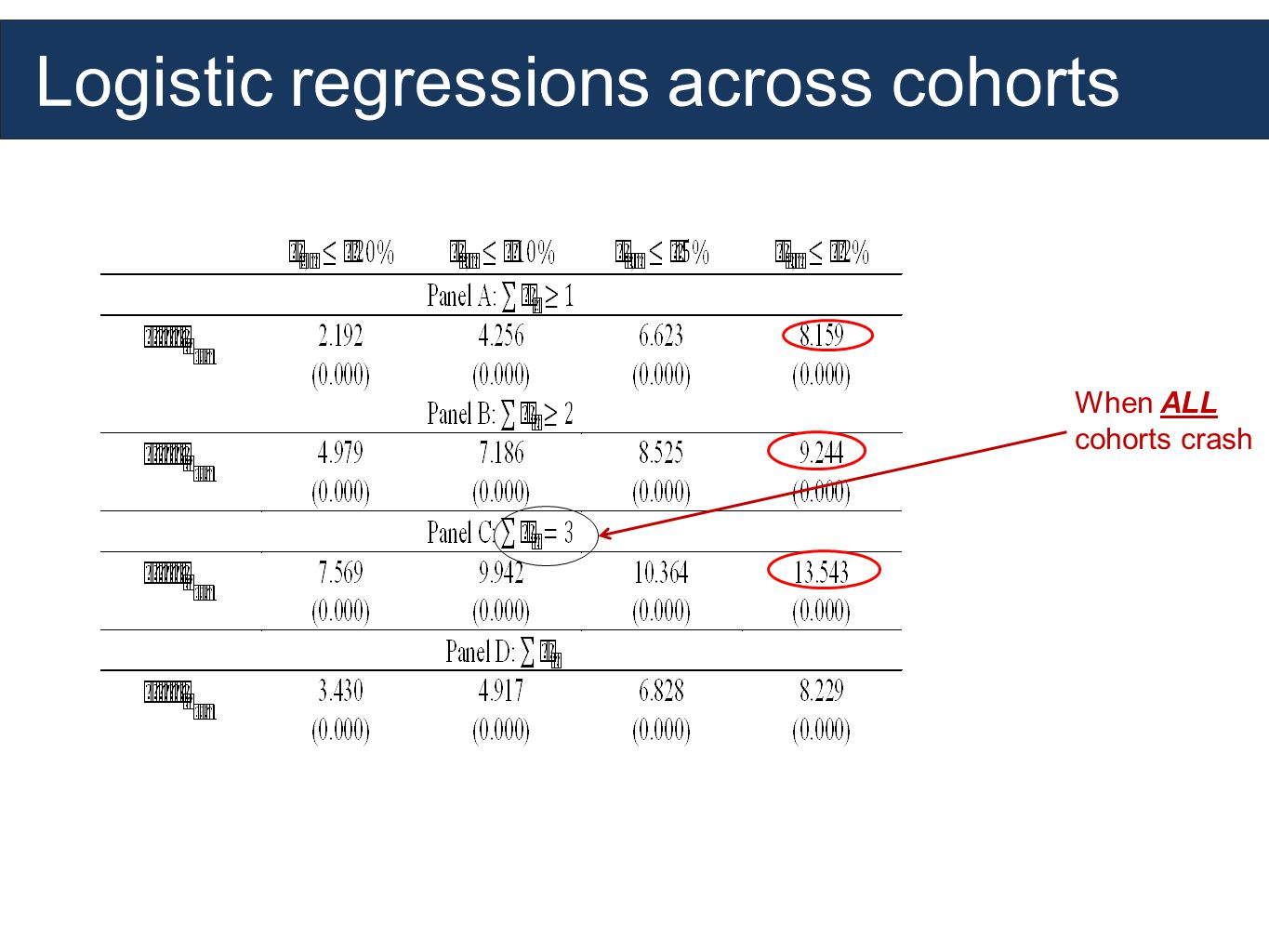 Logistic regressions across cohorts When ALL cohorts crash