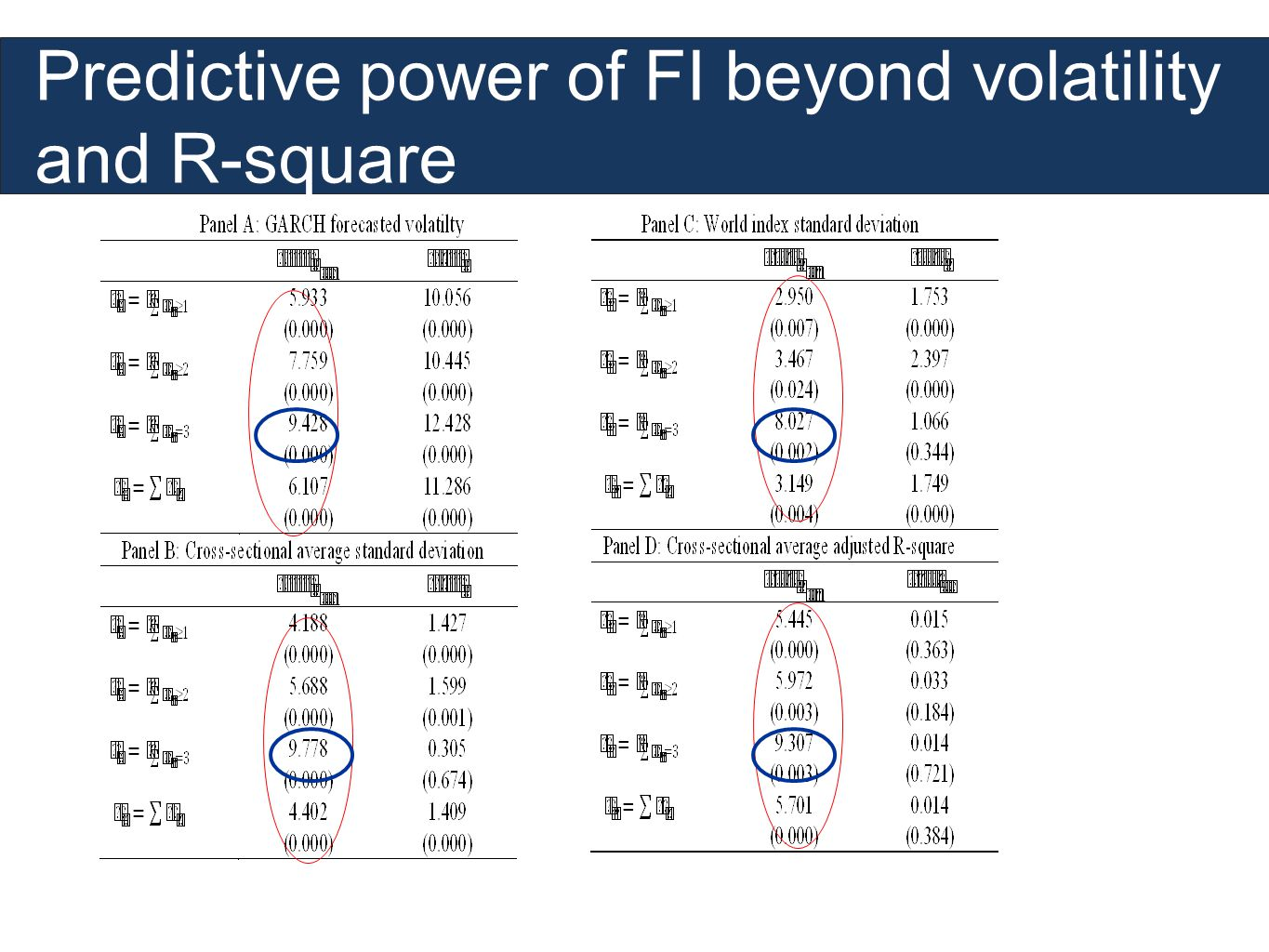 Predictive power of FI beyond volatility and R-square