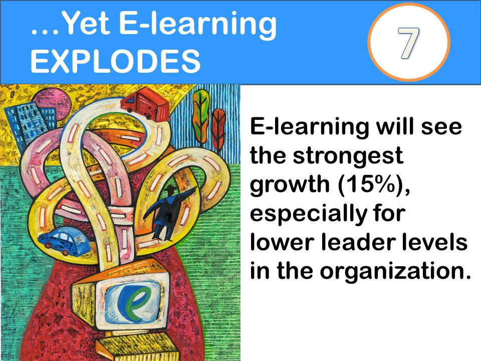 …Yet E-learning EXPLODES E-learning will see the strongest growth (15%), especially for lower leader levels in the organization.