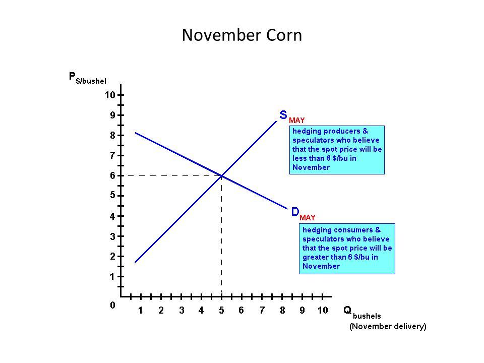 November Corn