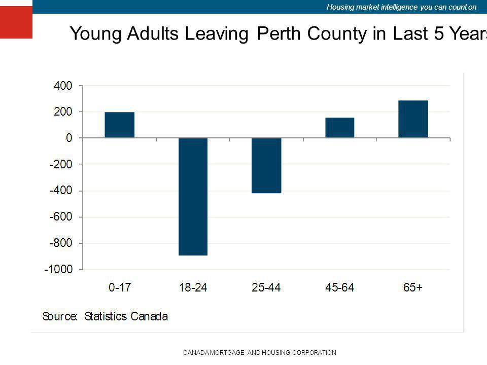 Housing market intelligence you can count on CANADA MORTGAGE AND HOUSING CORPORATION Young Adults Leaving Perth County in Last 5 Years