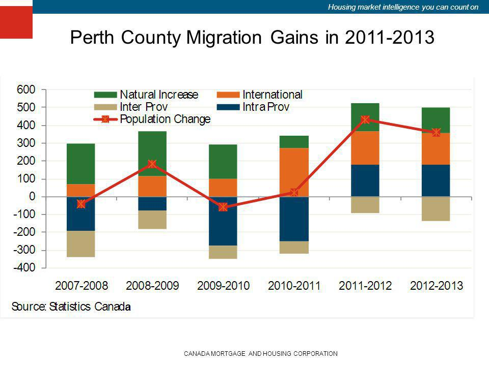 Housing market intelligence you can count on CANADA MORTGAGE AND HOUSING CORPORATION Perth County Migration Gains in 2011-2013