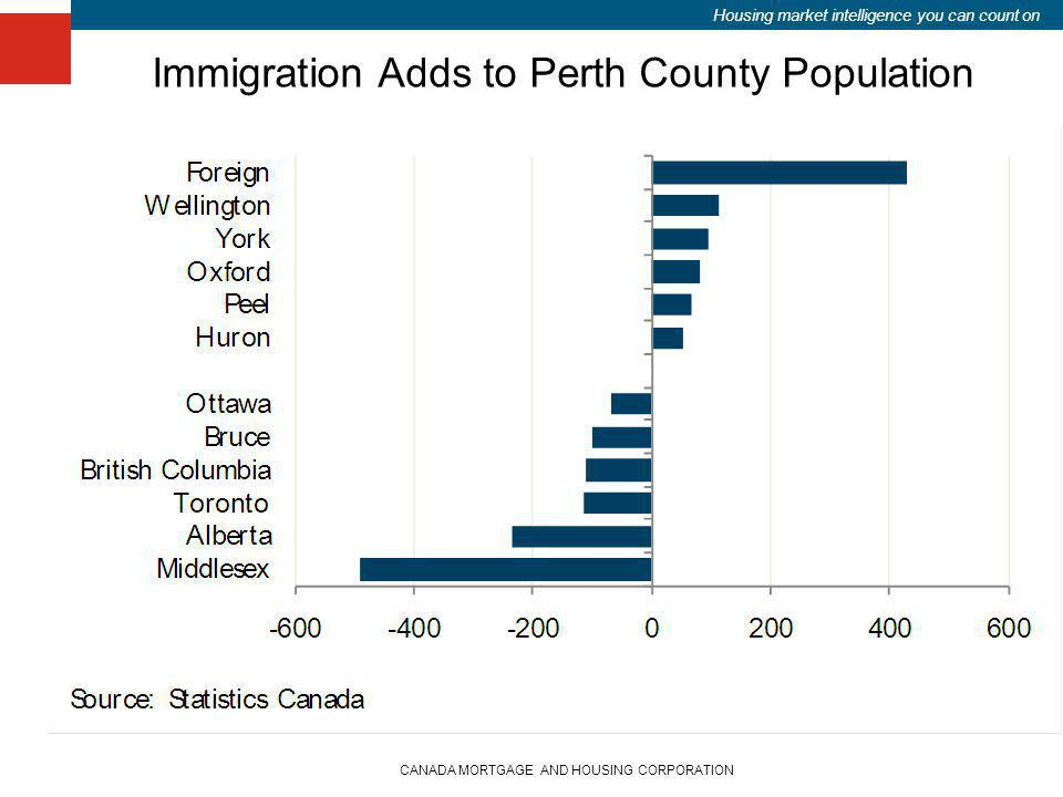 Housing market intelligence you can count on CANADA MORTGAGE AND HOUSING CORPORATION Immigration Adds to Perth County Population