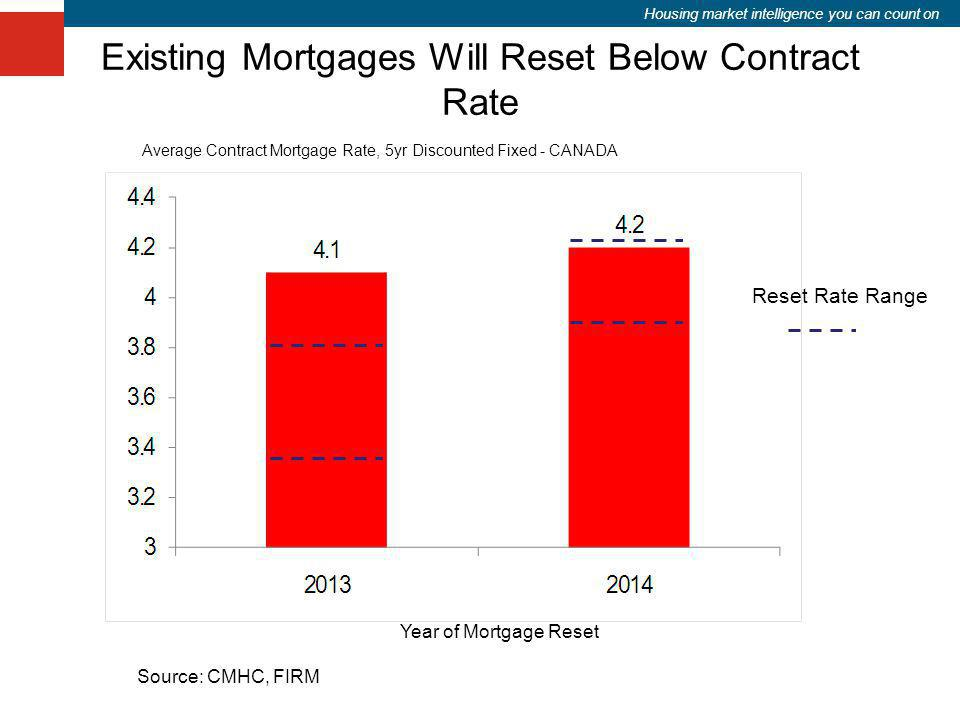Housing market intelligence you can count on Existing Mortgages Will Reset Below Contract Rate Average Contract Mortgage Rate, 5yr Discounted Fixed -